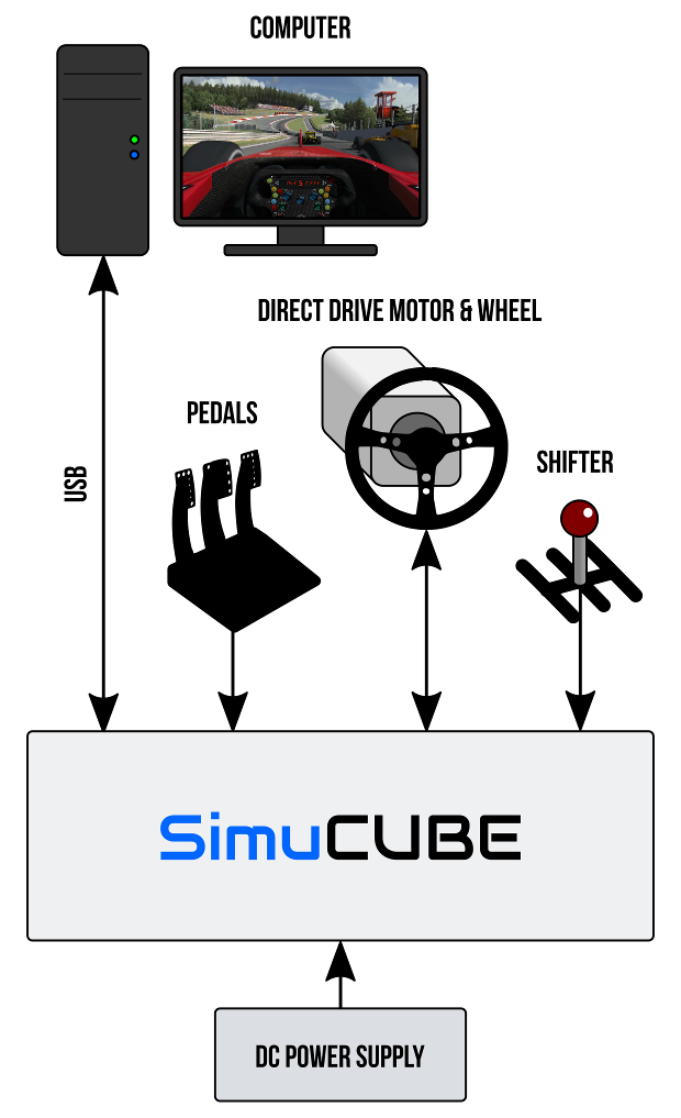 SimuCUBE diagram