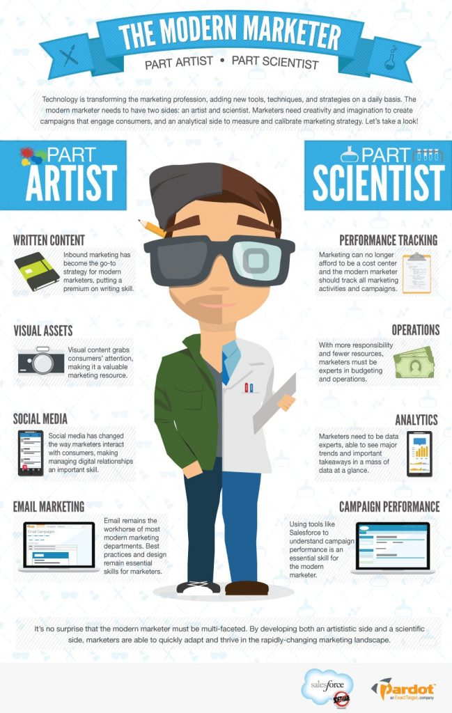 Modern marketer infographics