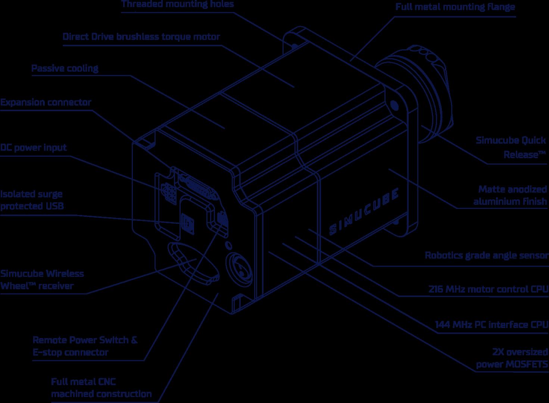 SIMUCUBE tech blueprint